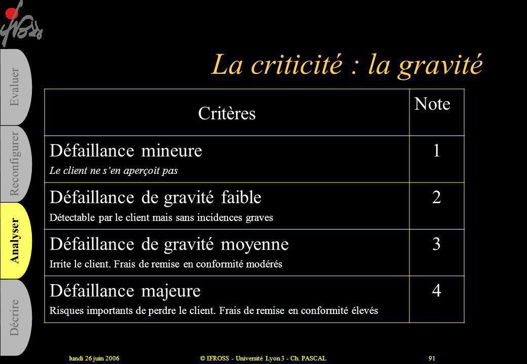 lundi 26 juin 2006© IFROSS - Université Lyon 3 - Ch. PASCAL90 La criticité : la fréquence Critères Note Probabilité très faible Dysfonctionnement qui