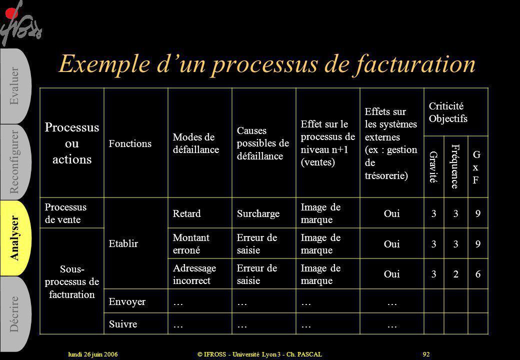 lundi 26 juin 2006© IFROSS - Université Lyon 3 - Ch. PASCAL91 La criticité : la gravité Critères Note Défaillance mineure Le client ne s'en aperçoit p
