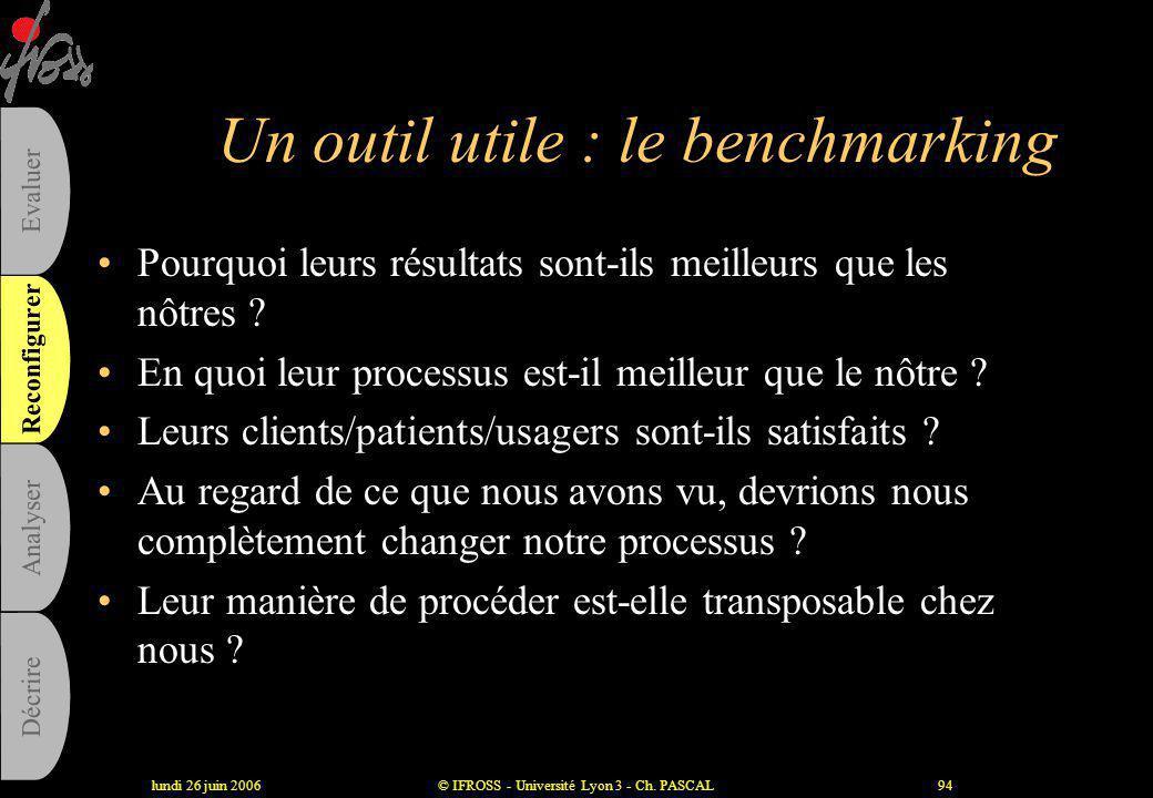 lundi 26 juin 2006© IFROSS - Université Lyon 3 - Ch. PASCAL93 Simplifier le processus : le juste nécessaire •Eliminer –Traiter par exceptions –Automat