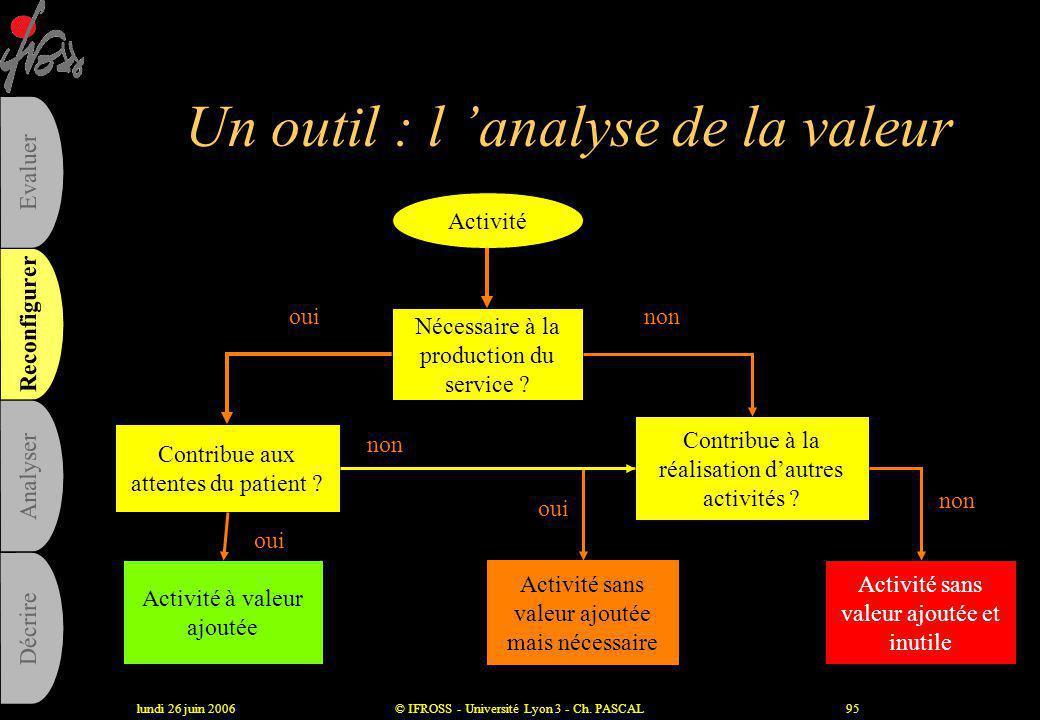 lundi 26 juin 2006© IFROSS - Université Lyon 3 - Ch. PASCAL94 Un outil utile : le benchmarking •Pourquoi leurs résultats sont-ils meilleurs que les nô