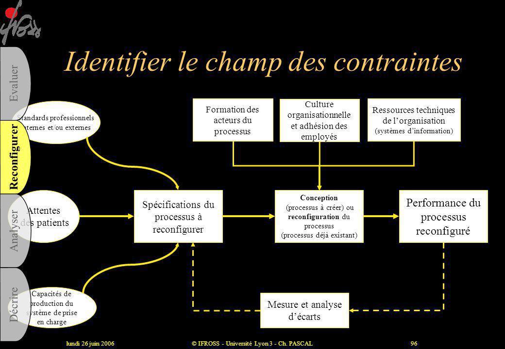 lundi 26 juin 2006© IFROSS - Université Lyon 3 - Ch. PASCAL95 Un outil : l 'analyse de la valeur Activité Nécessaire à la production du service ? Acti
