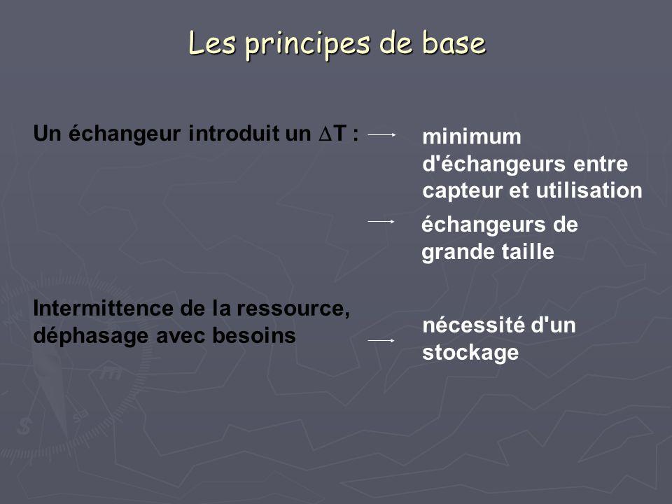 Les principes de base Un échangeur introduit un  T : minimum d'échangeurs entre capteur et utilisation échangeurs de grande taille Intermittence de l
