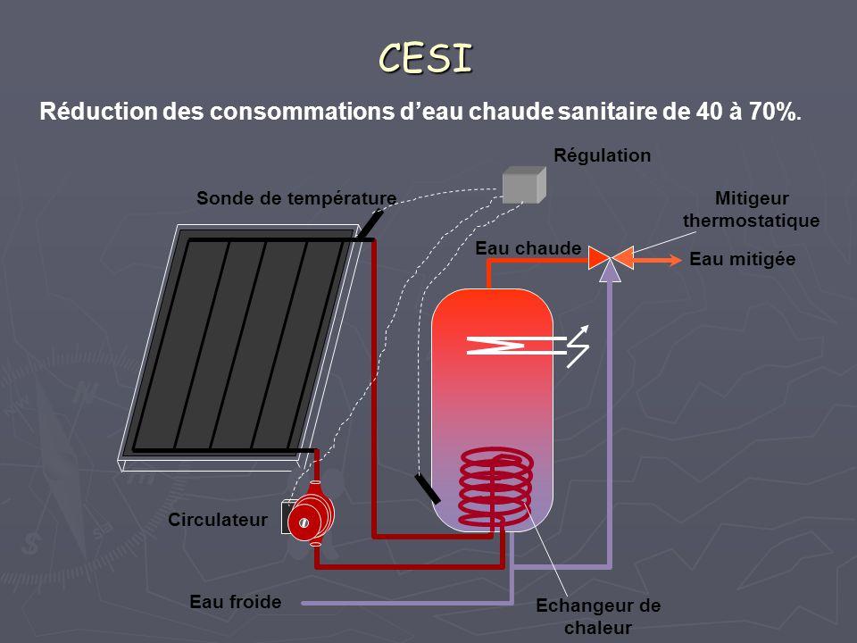 Réduction des consommations d'eau chaude sanitaire de 40 à 70%. CESI Circulateur Sonde de température Régulation Mitigeur thermostatique Echangeur de
