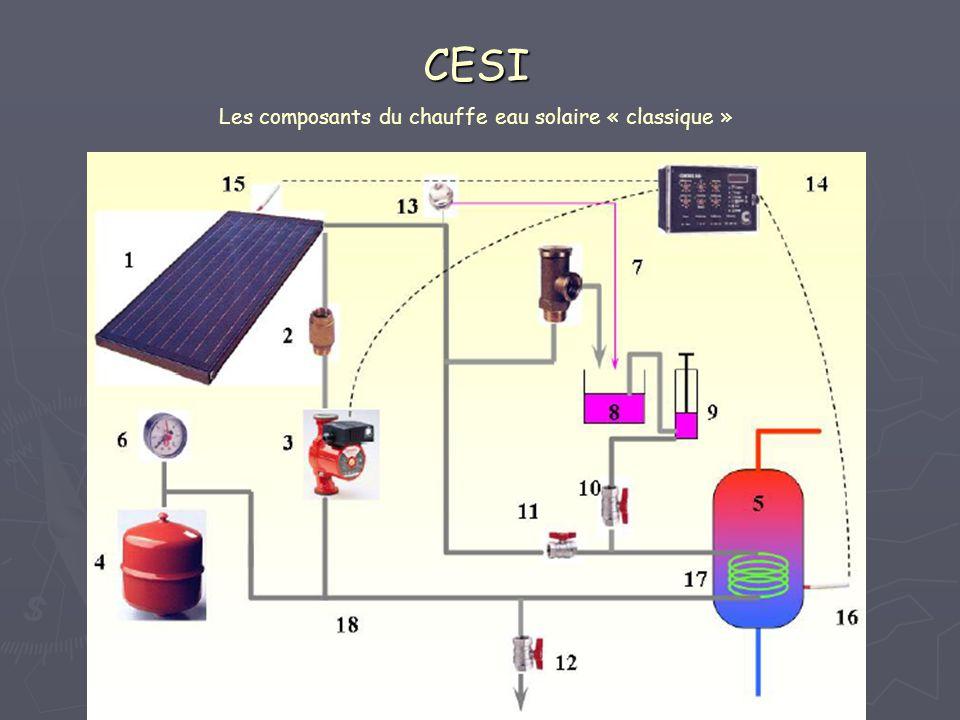 CESI Les composants du chauffe eau solaire « classique »