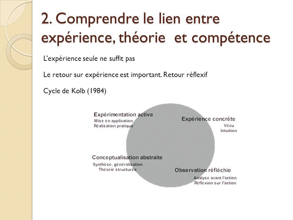 2. Comprendre le lien entre expérience, théorie et compétence L'expérience seule ne suffit pas Le retour sur expérience est important. Retour réflexif