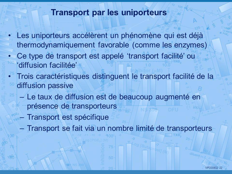 MP200802 22 Transport par les uniporteurs •Les uniporteurs accélèrent un phénomène qui est déjà thermodynamiquement favorable (comme les enzymes) •Ce