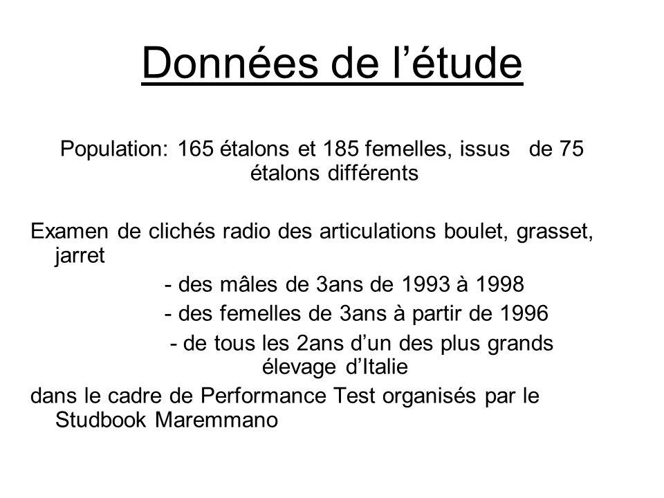 Données de l'étude Population: 165 étalons et 185 femelles, issus de 75 étalons différents Examen de clichés radio des articulations boulet, grasset, jarret - des mâles de 3ans de 1993 à 1998 - des femelles de 3ans à partir de 1996 - de tous les 2ans d'un des plus grands élevage d'Italie dans le cadre de Performance Test organisés par le Studbook Maremmano