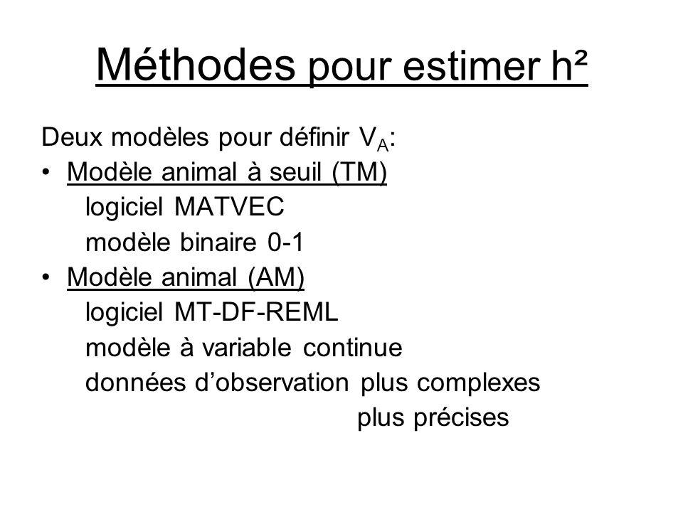 Méthodes pour estimer h² Deux modèles pour définir V A : •Modèle animal à seuil (TM) logiciel MATVEC modèle binaire 0-1 •Modèle animal (AM) logiciel MT-DF-REML modèle à variable continue données d'observation plus complexes plus précises
