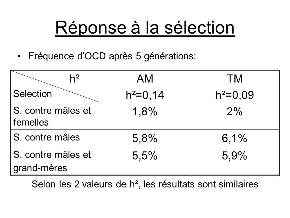 Réponse à la sélection •Fréquence d'OCD après 5 générations: Selon les 2 valeurs de h², les résultats sont similaires h² Selection AM h²=0,14 TM h²=0,09 S.
