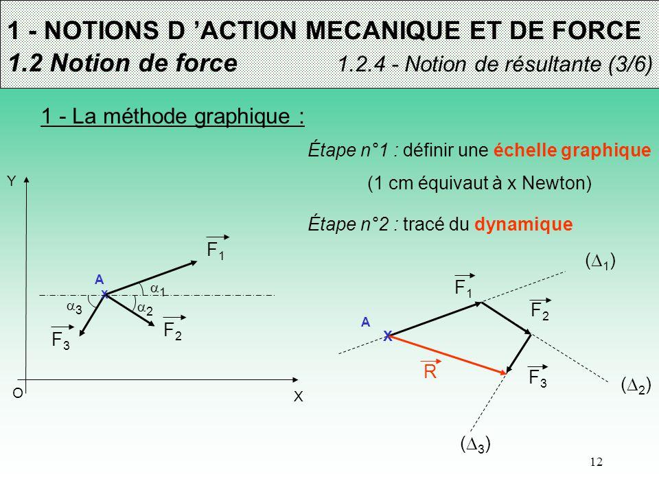 12 1 - NOTIONS D 'ACTION MECANIQUE ET DE FORCE 1.2 Notion de force 1.2.4 - Notion de résultante (3/6) 1 - La méthode graphique : (1)(1) X A F1F1 (2