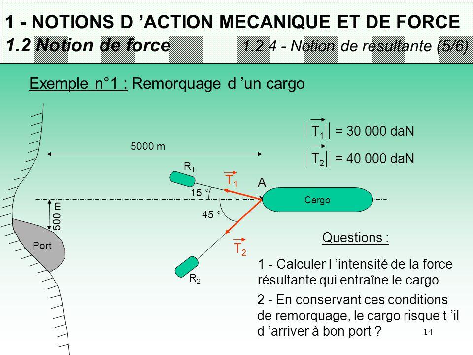 14 1 - NOTIONS D 'ACTION MECANIQUE ET DE FORCE 1.2 Notion de force 1.2.4 - Notion de résultante (5/6) Exemple n°1 : Remorquage d 'un cargo X A R1R1 R2