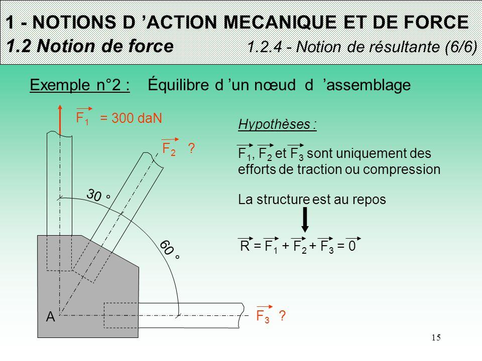15 1 - NOTIONS D 'ACTION MECANIQUE ET DE FORCE 1.2 Notion de force 1.2.4 - Notion de résultante (6/6) Exemple n°2 : Équilibre d 'un nœud d 'assemblage