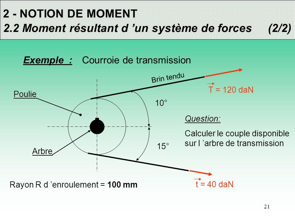 21 2 - NOTION DE MOMENT 2.2 Moment résultant d 'un système de forces (2/2)(1/4) Exemple : Courroie de transmission Poulie Arbre 10° 15° Rayon R d 'enr