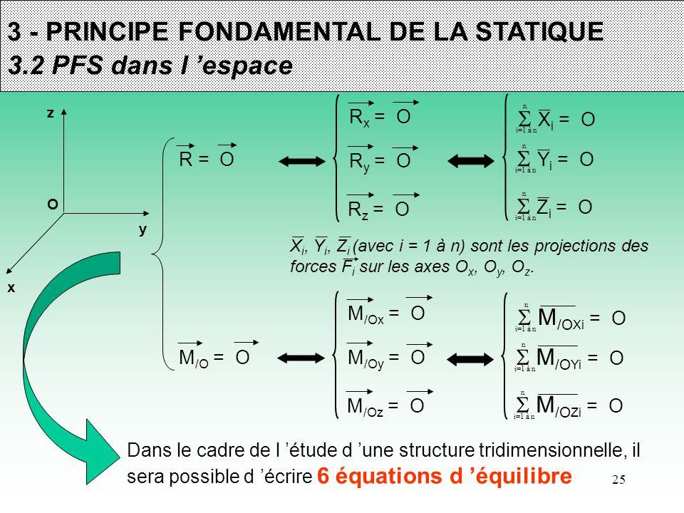 25 3 - PRINCIPE FONDAMENTAL DE LA STATIQUE 3.2 PFS dans l 'espace O x z y  X i = O n i=1 à n  Y i = O n i=1 à n  Z i = O n i=1 à n X i, Y i, Z i (a