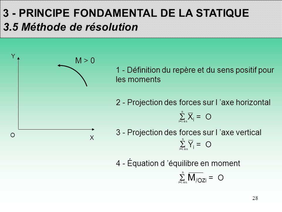 28 3 - PRINCIPE FONDAMENTAL DE LA STATIQUE 3.5 Méthode de résolution 1 - Définition du repère et du sens positif pour les moments X Y O M > 0 3 - Proj