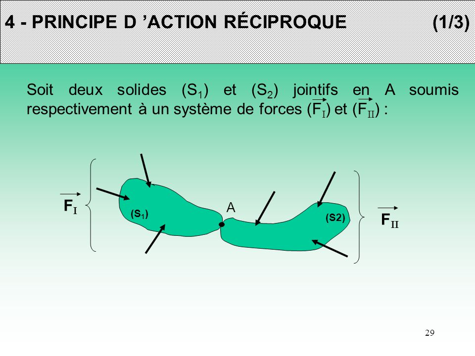 29 4 - PRINCIPE D 'ACTION RÉCIPROQUE(1/3) Soit deux solides (S 1 ) et (S 2 ) jointifs en A soumis respectivement à un système de forces (F  ) et (F 