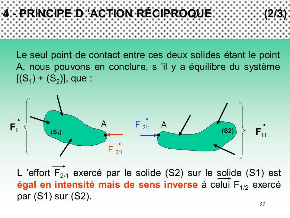 30 4 - PRINCIPE D 'ACTION RÉCIPROQUE(2/3) Le seul point de contact entre ces deux solides étant le point A, nous pouvons en conclure, s 'il y a équili