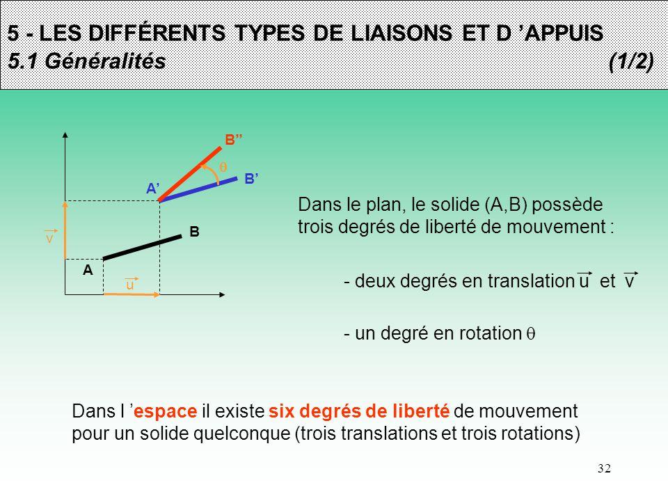32 5 - LES DIFFÉRENTS TYPES DE LIAISONS ET D 'APPUIS 5.1 Généralités (1/2) A B Dans le plan, le solide (A,B) possède trois degrés de liberté de mouvem