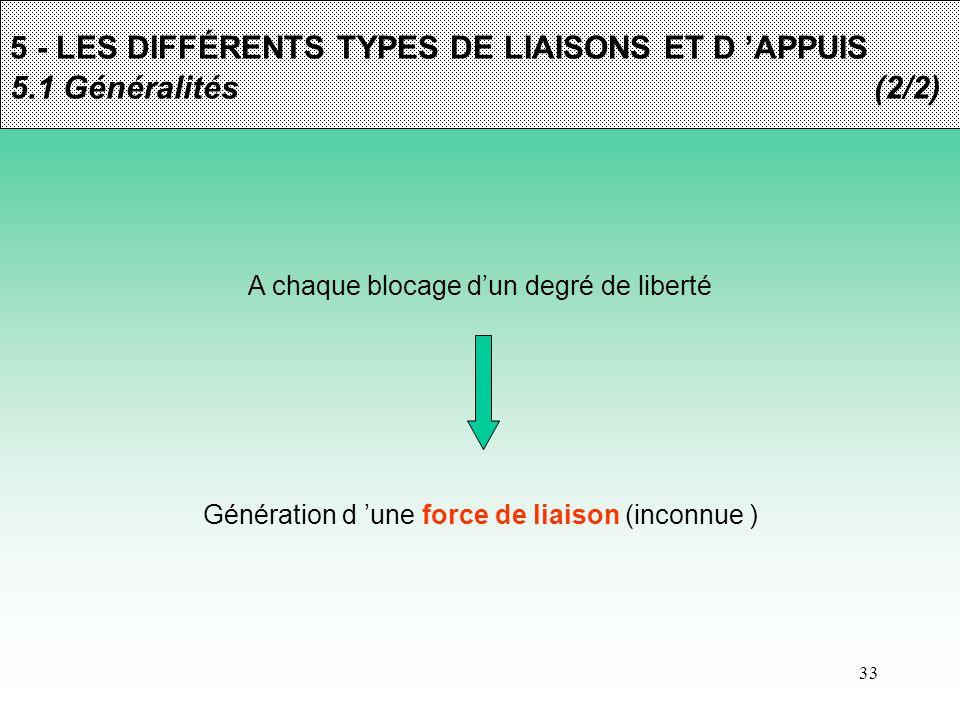 33 5 - LES DIFFÉRENTS TYPES DE LIAISONS ET D 'APPUIS 5.1 Généralités(2/2) A chaque blocage d'un degré de liberté Génération d 'une force de liaison (i