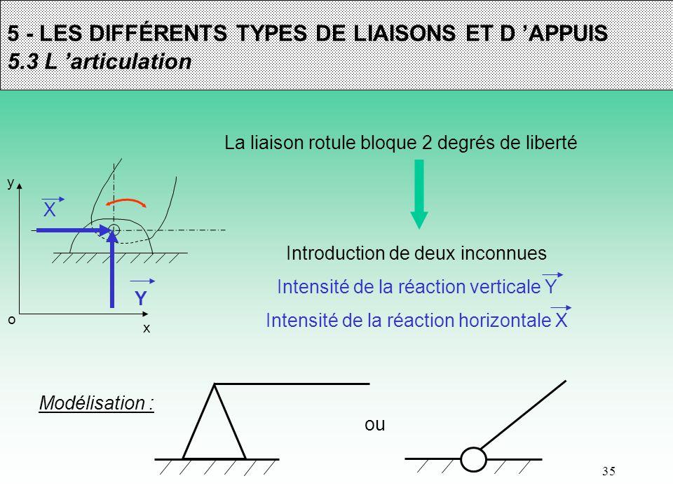 35 5 - LES DIFFÉRENTS TYPES DE LIAISONS ET D 'APPUIS 5.3 L 'articulation La liaison rotule bloque 2 degrés de liberté y x o Introduction de deux incon