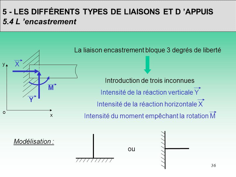 36 5 - LES DIFFÉRENTS TYPES DE LIAISONS ET D 'APPUIS 5.4 L 'encastrement La liaison encastrement bloque 3 degrés de liberté y x o Introduction de troi