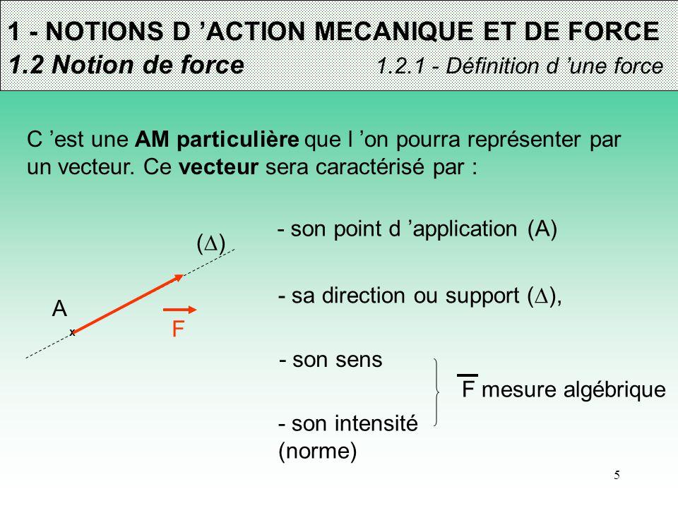 5 - sa direction ou support (  ), ()() 1 - NOTIONS D 'ACTION MECANIQUE ET DE FORCE 1.2 Notion de force 1.2.1 - Définition d 'une force C 'est une A