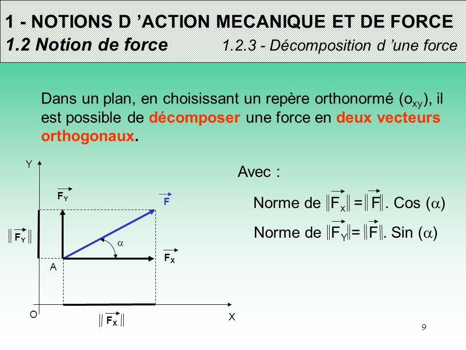 9 1 - NOTIONS D 'ACTION MECANIQUE ET DE FORCE 1.2 Notion de force 1.2.3 - Décomposition d 'une force Dans un plan, en choisissant un repère orthonormé