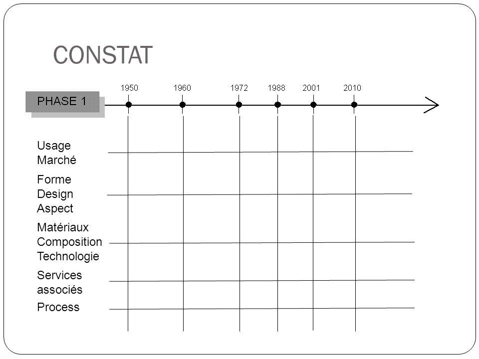 CONSTAT Usage Marché Forme Design Aspect Matériaux Composition Technologie Services associés Process