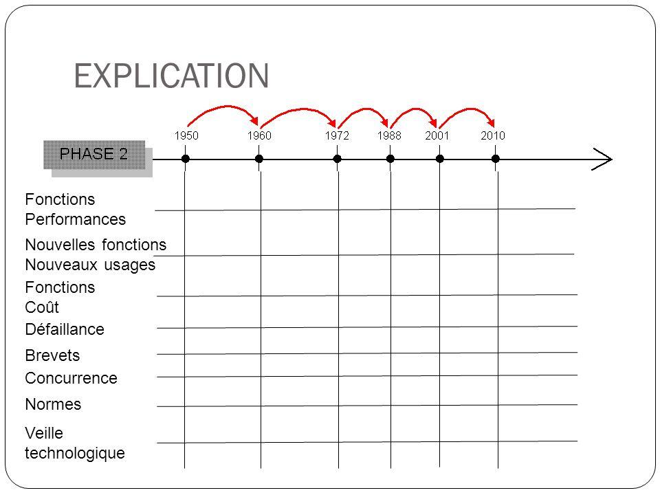 EXPLICATION Fonctions Performances Nouvelles fonctions Nouveaux usages Fonctions Coût Concurrence Normes Défaillance Brevets Veille technologique