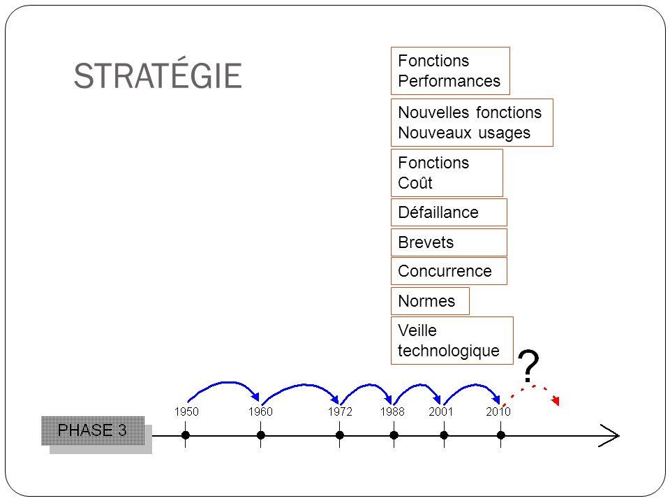 STRATÉGIE Fonctions Performances Nouvelles fonctions Nouveaux usages Fonctions Coût Concurrence Normes Défaillance Brevets Veille technologique
