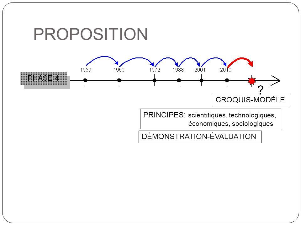 PROPOSITION CROQUIS-MODÈLE PRINCIPES: scientifiques, technologiques, économiques, sociologiques DÉMONSTRATION-ÉVALUATION