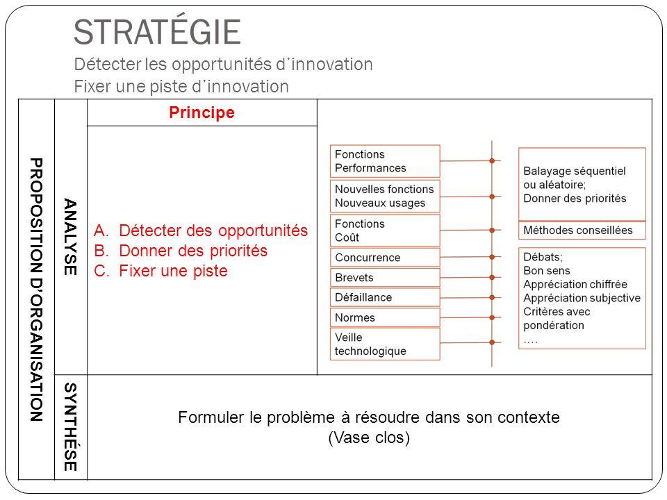 STRATÉGIE Détecter les opportunités d'innovation Fixer une piste d'innovation PROPOSITION D'ORGANISATION ANALYSE Principe A.Détecter des opportunités B.Donner des priorités C.Fixer une piste SYNTHÉSE Formuler le problème à résoudre dans son contexte (Vase clos)