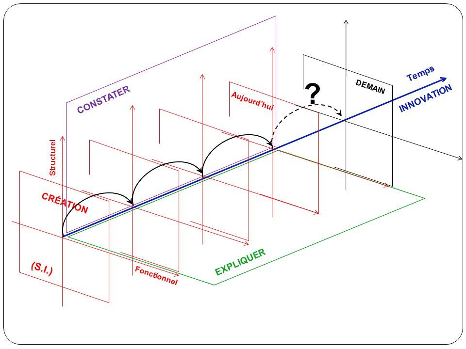 CRÉATION Structurel Fonctionnel (S.I.) EXPLIQUER CONSTATER Temps INNOVATION Aujourd'hui ? DEMAIN