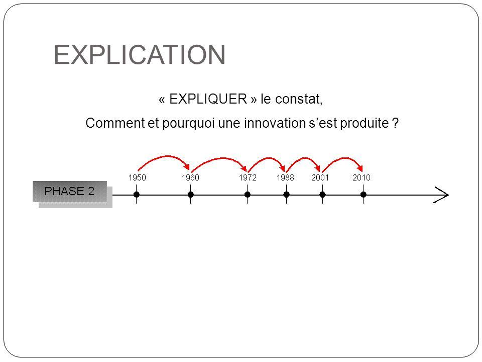 « EXPLIQUER » le constat, Comment et pourquoi une innovation s'est produite ? EXPLICATION