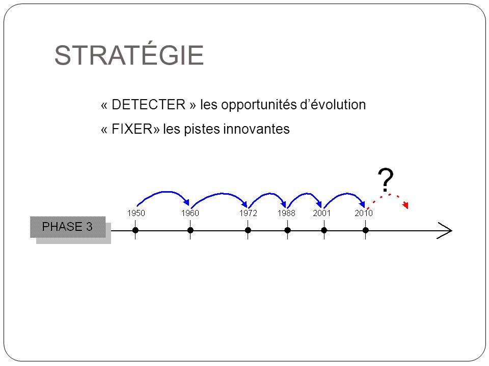 « DETECTER » les opportunités d'évolution « FIXER» les pistes innovantes STRATÉGIE