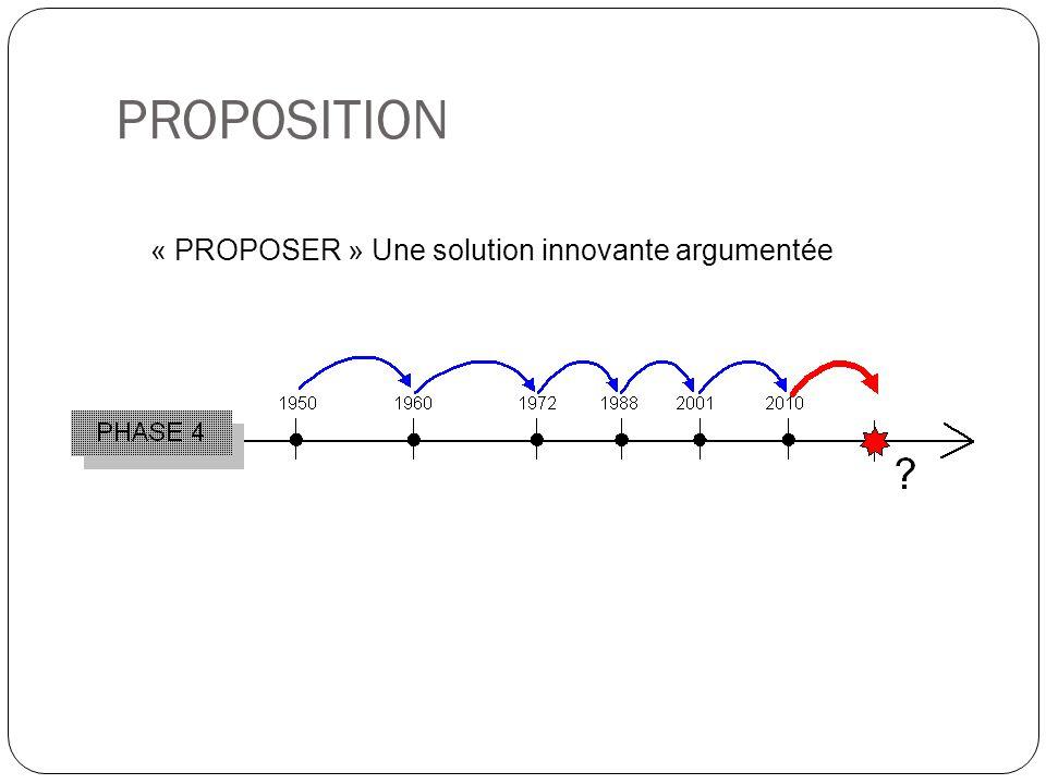 « PROPOSER » Une solution innovante argumentée PROPOSITION
