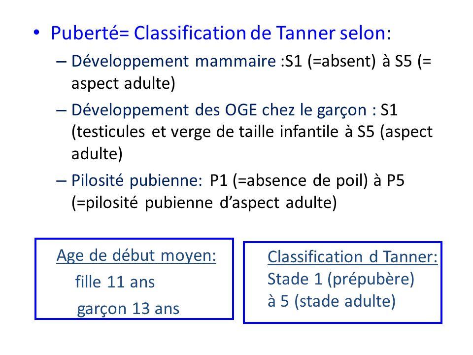 • Puberté= Classification de Tanner selon: – Développement mammaire :S1 (=absent) à S5 (= aspect adulte) – Développement des OGE chez le garçon : S1 (