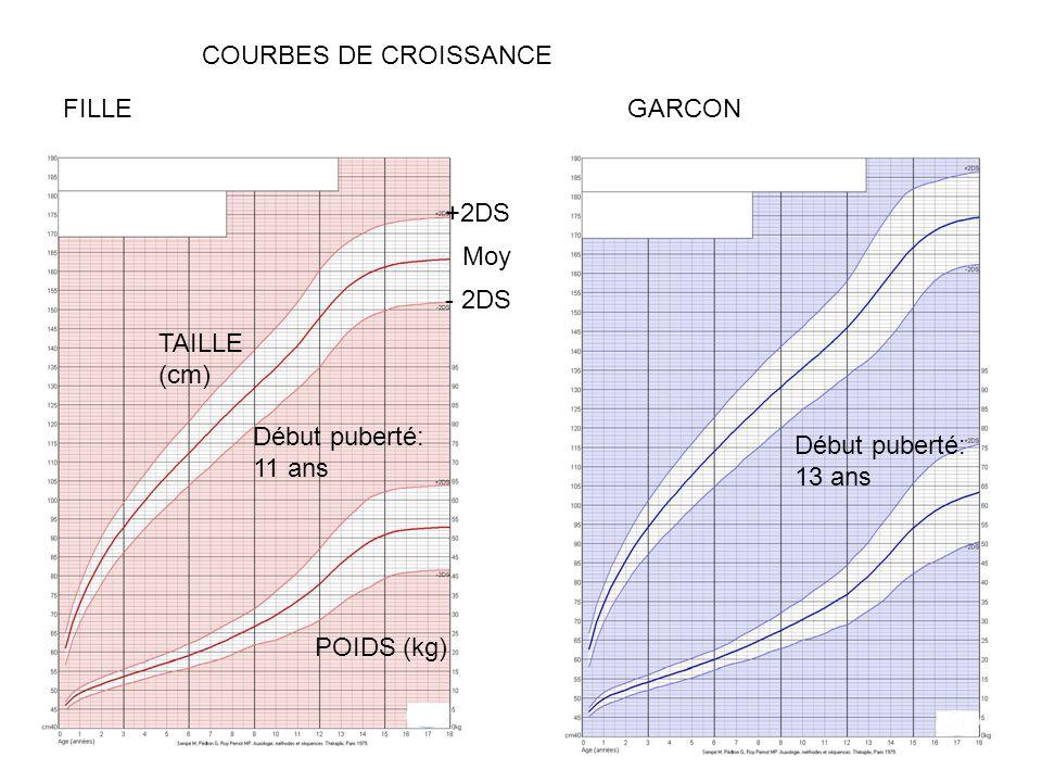 FILLEGARCON +2DS - 2DS Moy POIDS (kg) TAILLE (cm) COURBES DE CROISSANCE Début puberté: 11 ans Début puberté: 13 ans