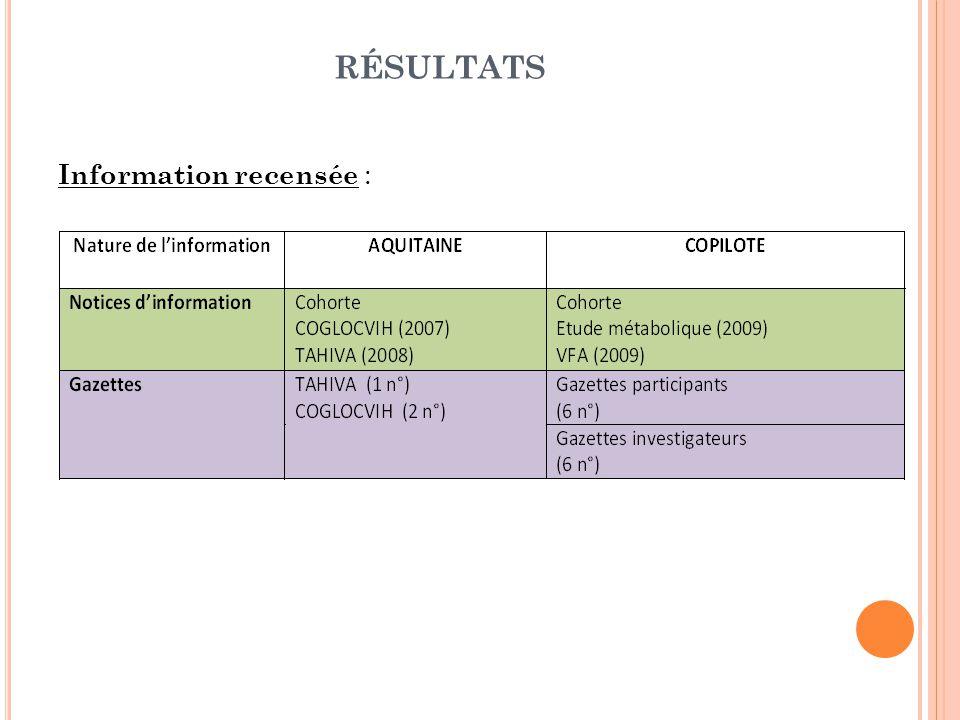 RÉSULTATS Information recensée :