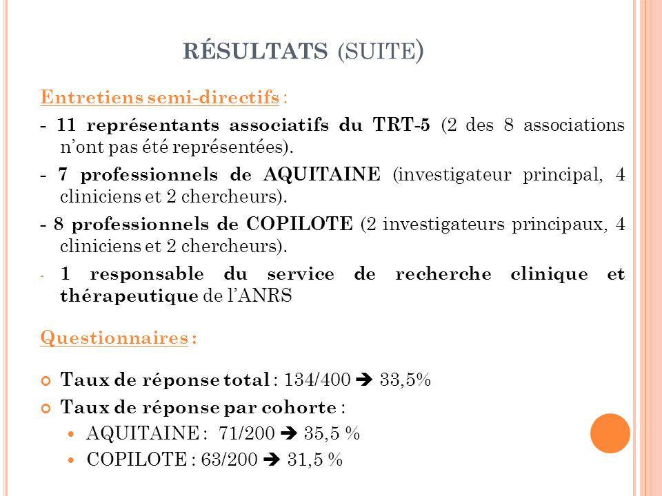 RÉSULTATS (SUITE ) Entretiens semi-directifs : - 11 représentants associatifs du TRT-5 (2 des 8 associations n'ont pas été représentées).