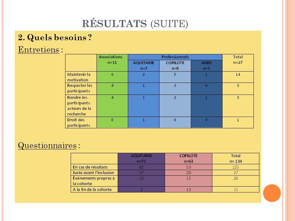 RÉSULTATS (SUITE) 2. Quels besoins Entretiens : Questionnaires :