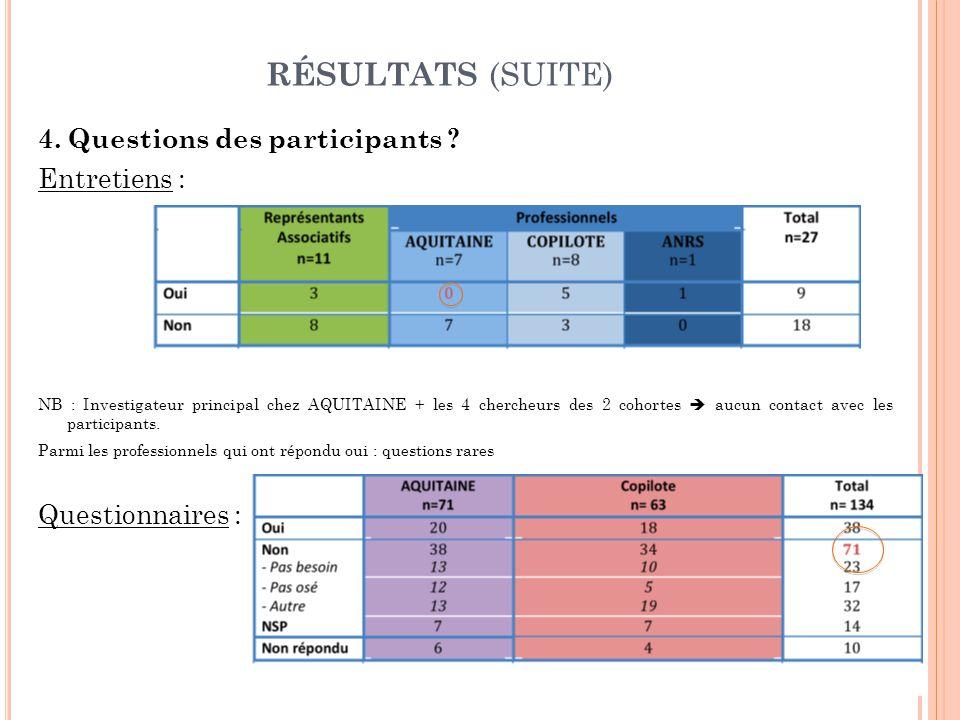 RÉSULTATS (SUITE) 4. Questions des participants .