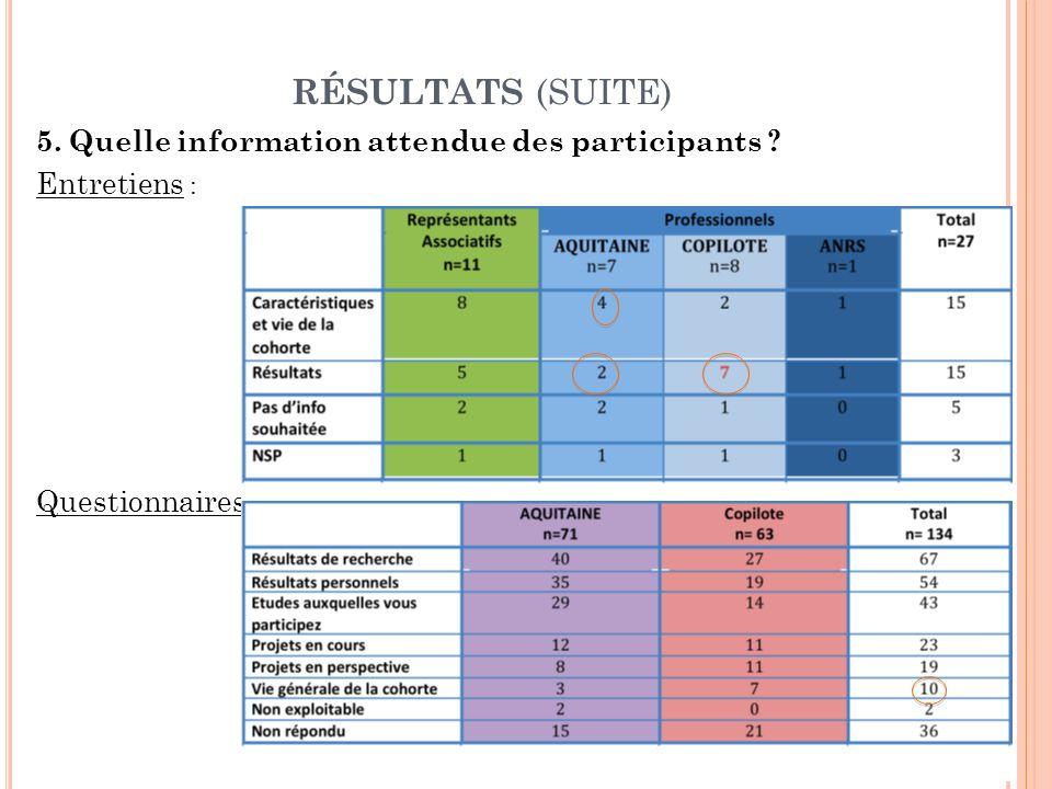 RÉSULTATS (SUITE) 5. Quelle information attendue des participants Entretiens : Questionnaires :