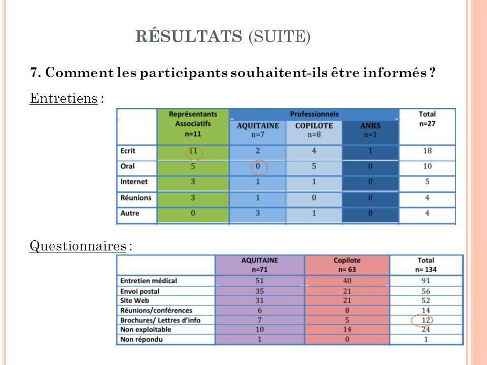 RÉSULTATS (SUITE) 7. Comment les participants souhaitent-ils être informés .
