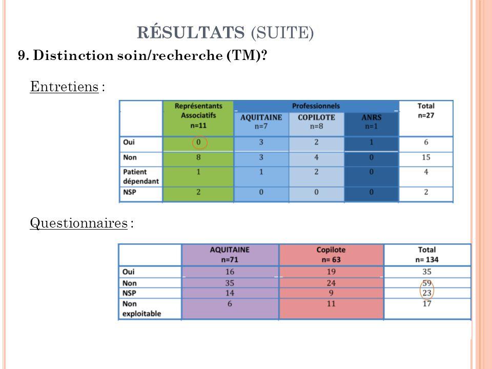 RÉSULTATS (SUITE) 9. Distinction soin/recherche (TM)? Entretiens : Questionnaires :