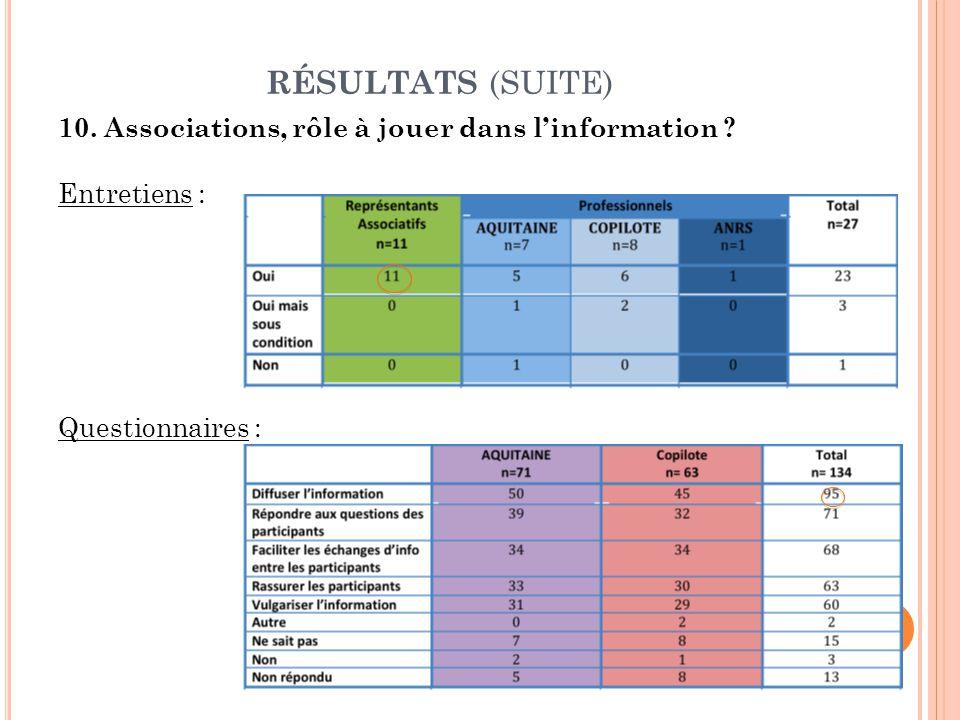 RÉSULTATS (SUITE) 10. Associations, rôle à jouer dans l'information Entretiens : Questionnaires :