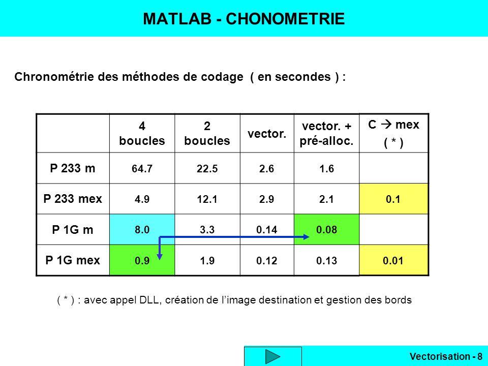 Vectorisation - 8 MATLAB - CHONOMETRIE Chronométrie des méthodes de codage ( en secondes ) : 4 boucles 2 boucles vector.