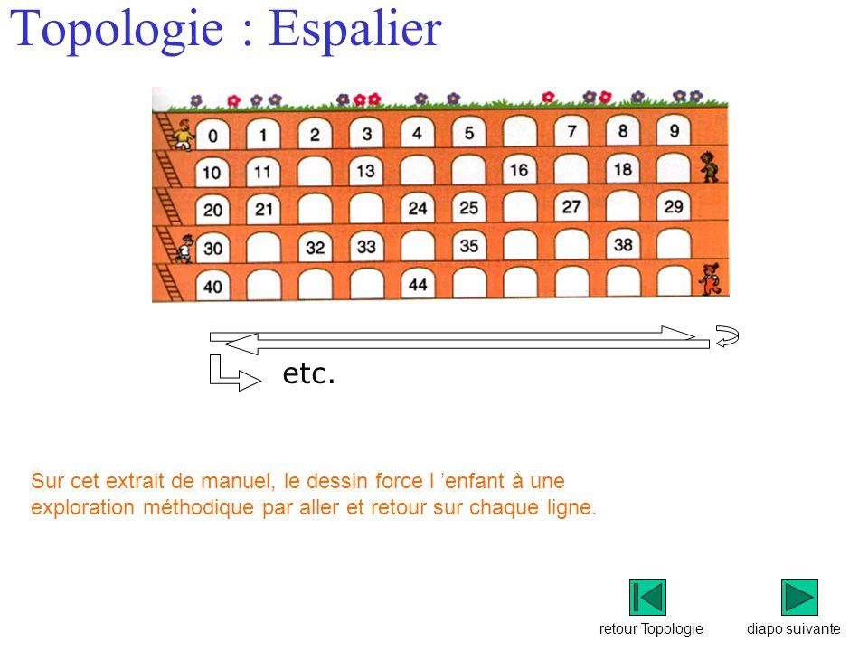 retour Topologie Topologie : Espalier Sur cet extrait de manuel, le dessin force l 'enfant à une exploration méthodique par aller et retour sur chaque ligne.