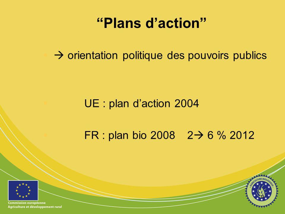 """""""Plans d'action""""  orientation politique des pouvoirs publics  UE : plan d'action 2004  FR : plan bio 2008 2  6 % 2012 11"""