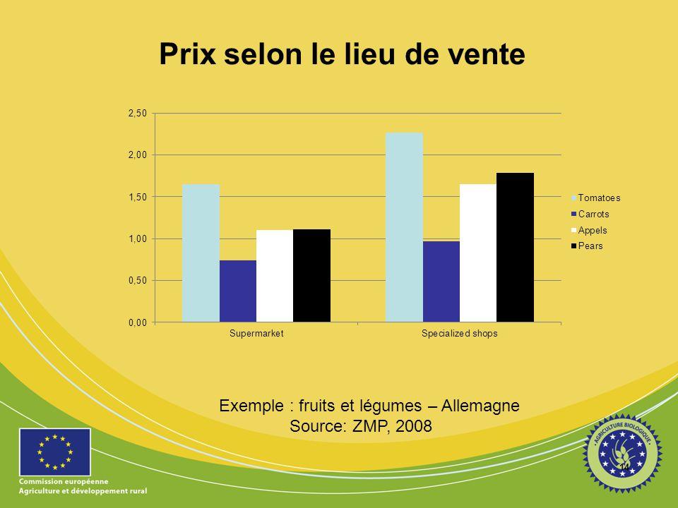 Prix selon le lieu de vente 14 Exemple : fruits et légumes – Allemagne Source: ZMP, 2008